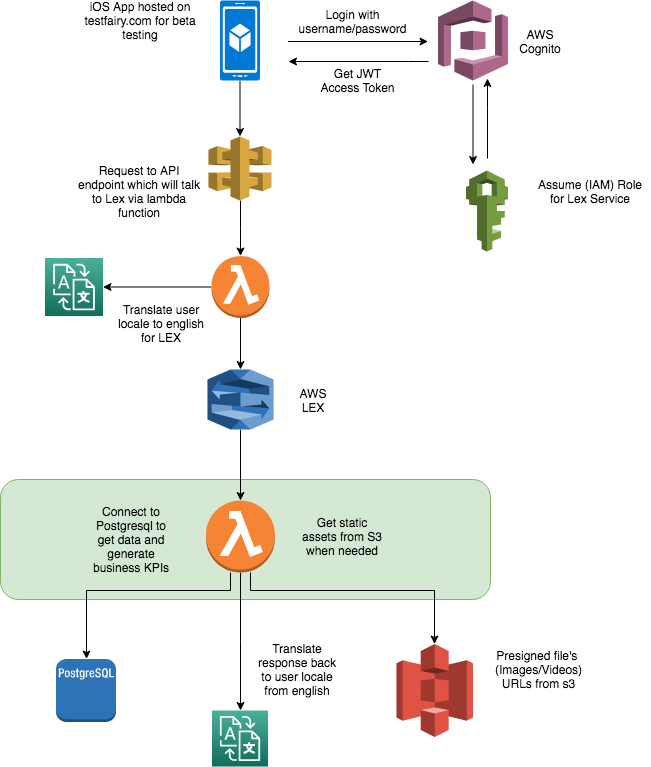 Chatbot with AWS solutions