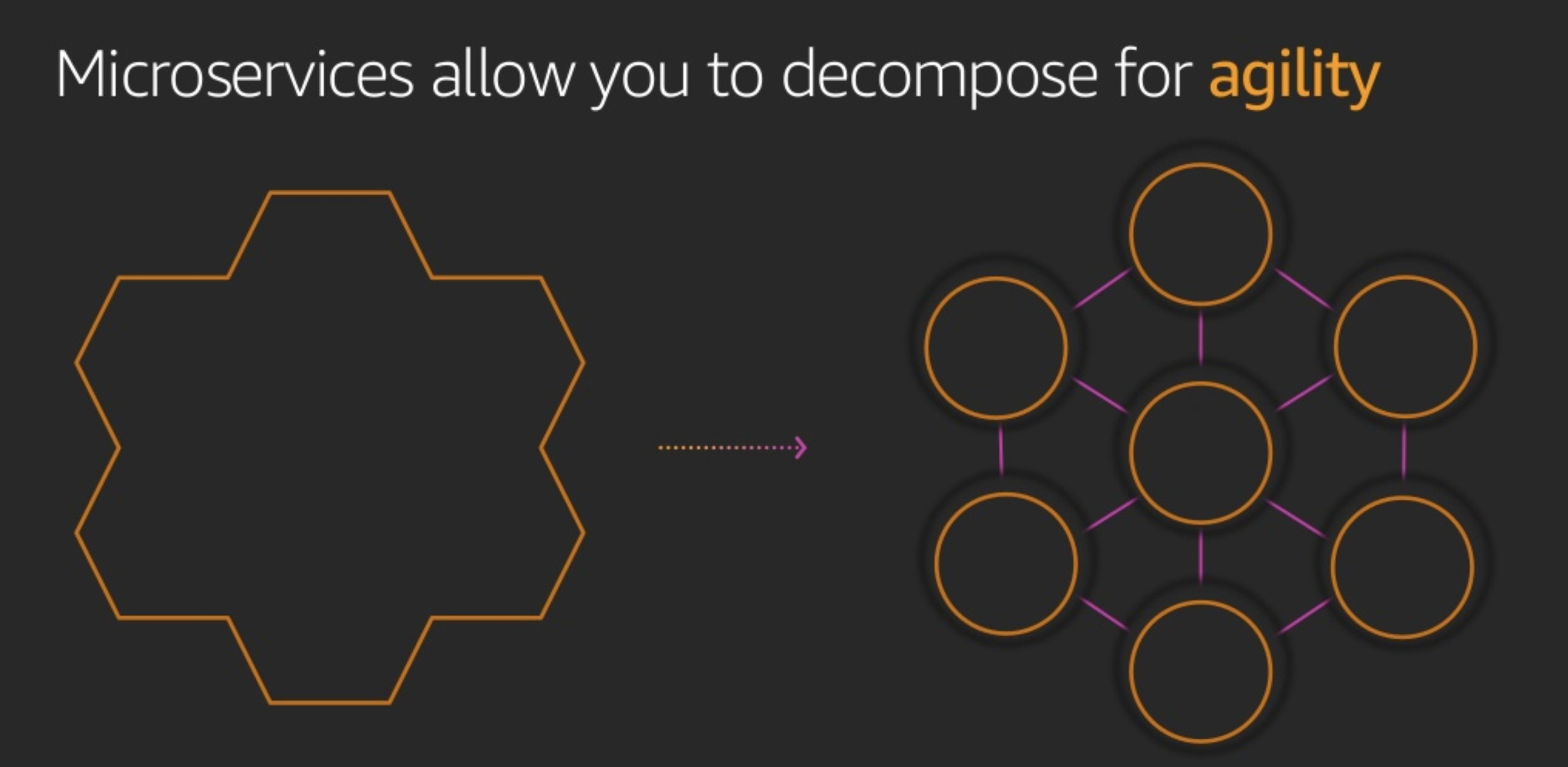 Microservices are more agile