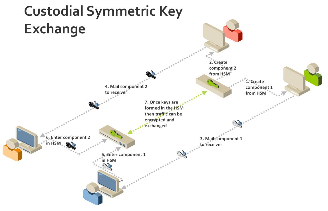 Custodial Symmetric Key Exchange