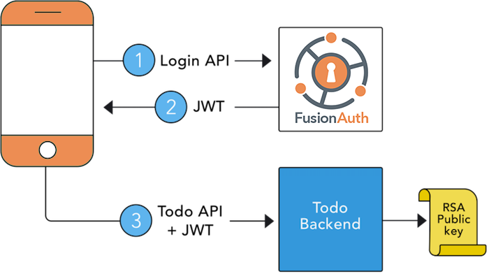JWT diagram of simple Todo app