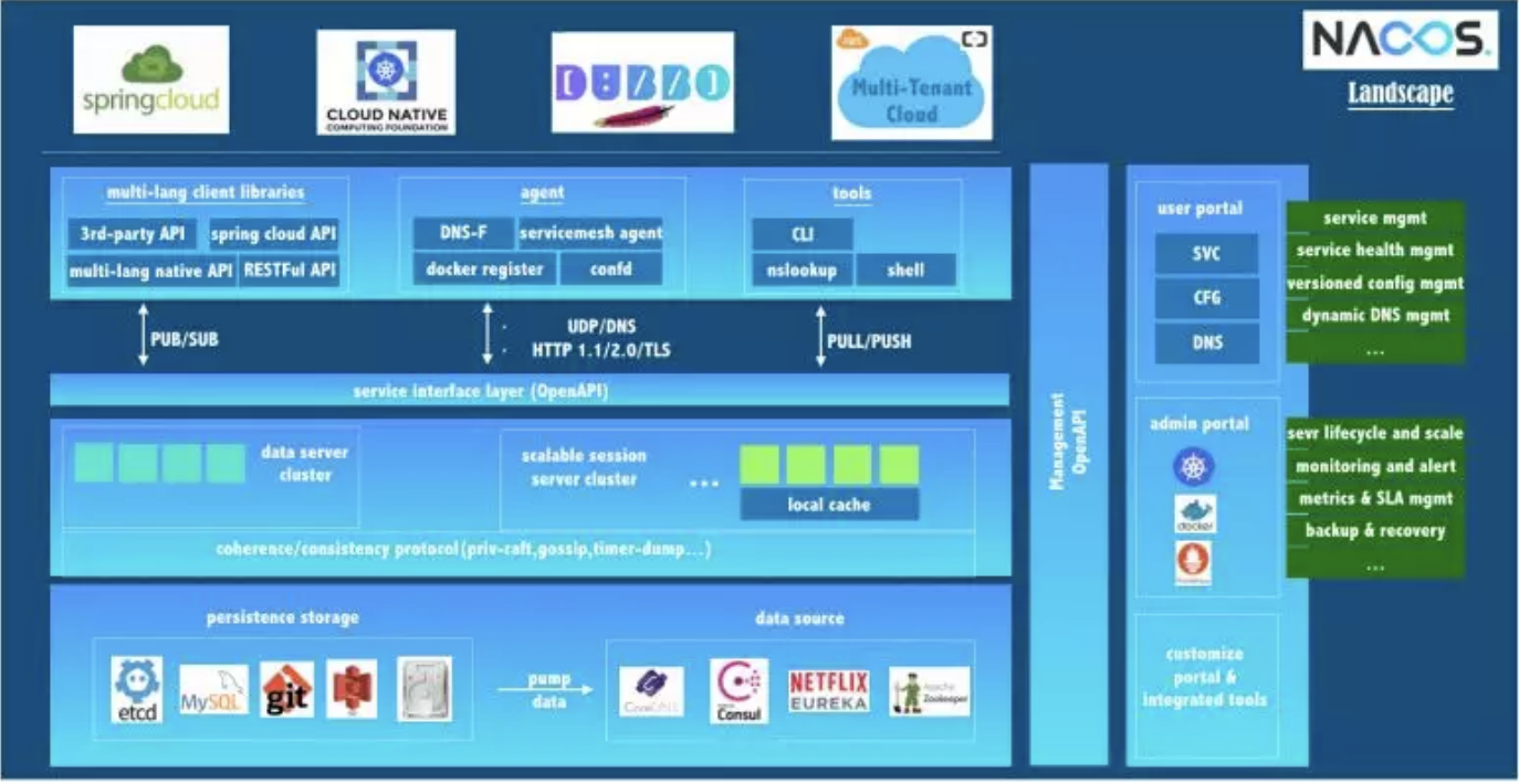 Nacos/Cloud Ecosystem
