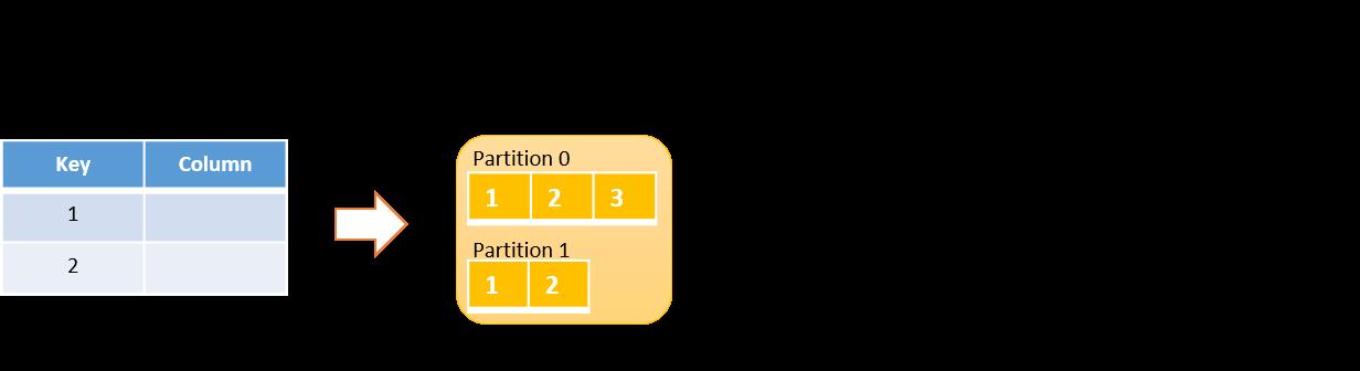 NoSQL table & Kafka topic analogy