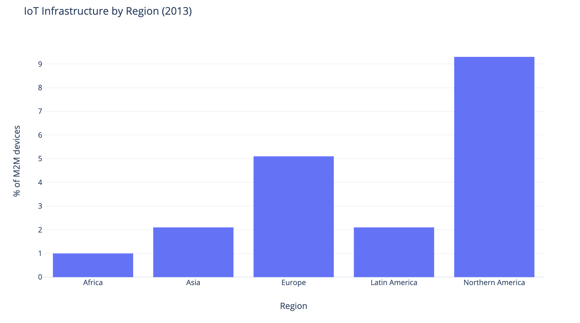 Percentage of M2M Devices Across Regions