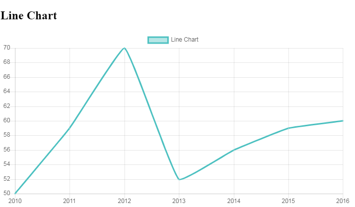 Line Chart with React.js