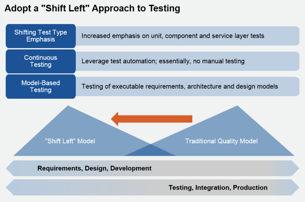 """Adopt a """"Shift Left"""" Approach to Testing - Gartner Research"""