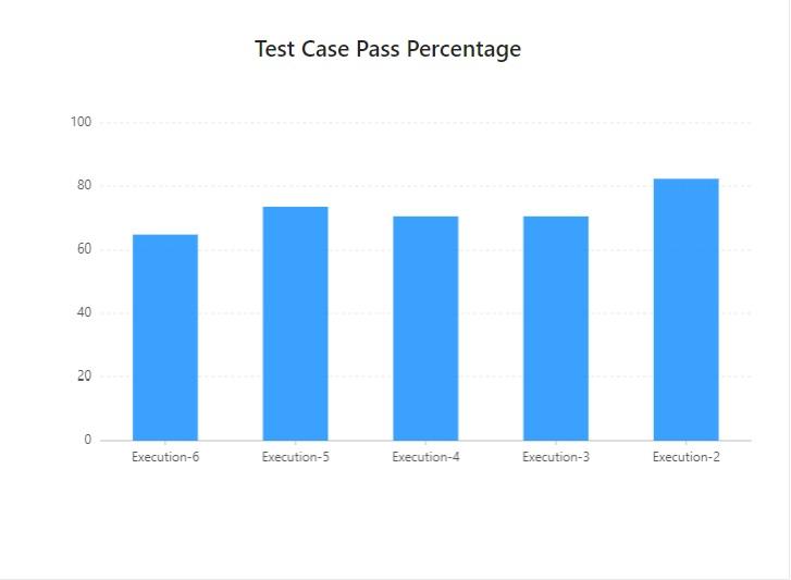 Test Case Pass Percentage