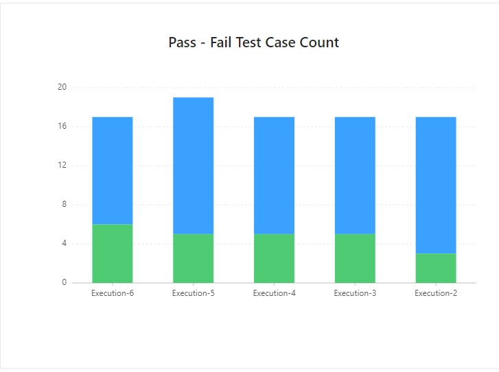 Pass Fail Test Case Count