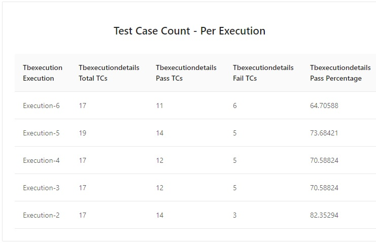 Test Case Count Per Execution