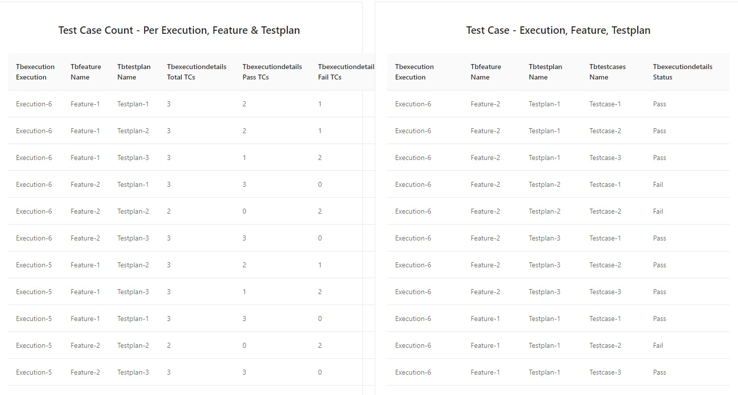 Test Case Count Per Feature Per TestPlan