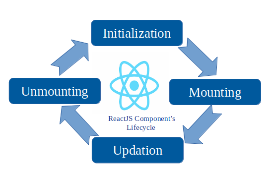 React Component Stages