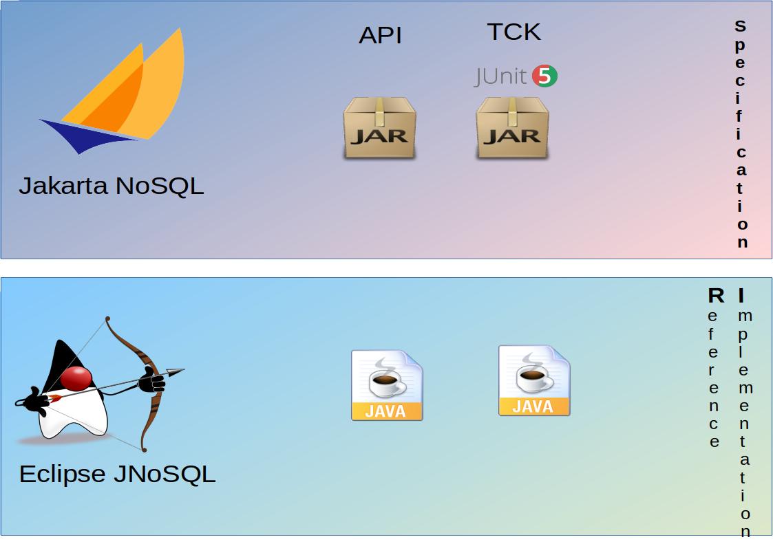 Jakarta NoSQL vs JNoSQL