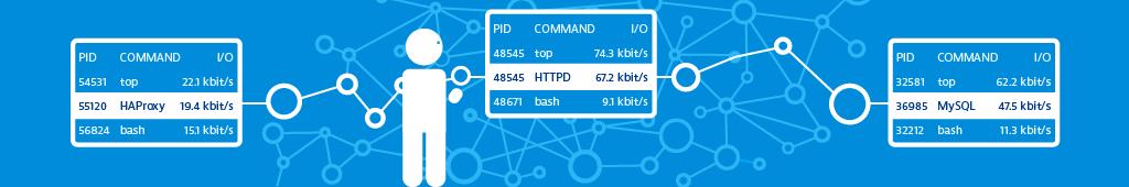 Level 3: Communications-based monitoring
