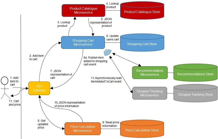 Figure 1 In a system of microservices, there will be many communication paths.