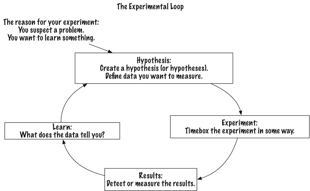 The Experimental Loop - Johanna Rothman