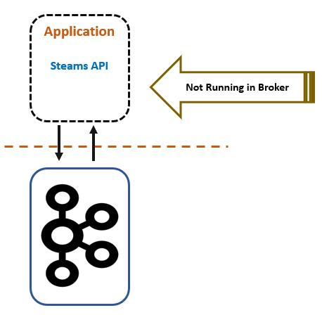 Stream application