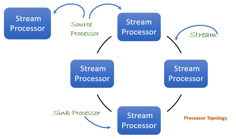 Source and Sink Processors