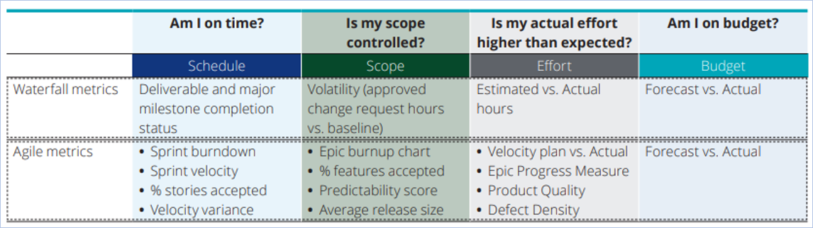 traditional vs agile metrics