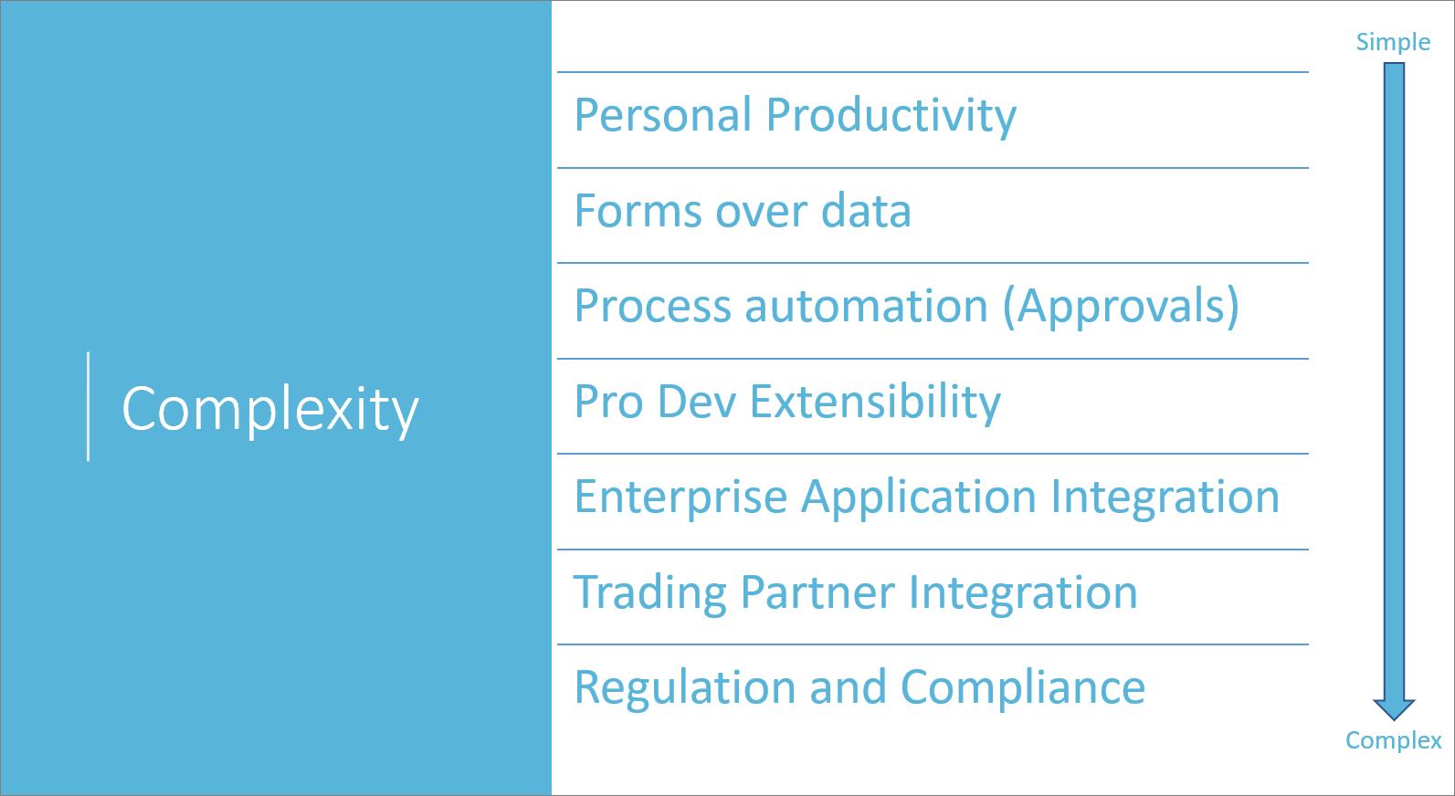 Requirements complexity spectrum
