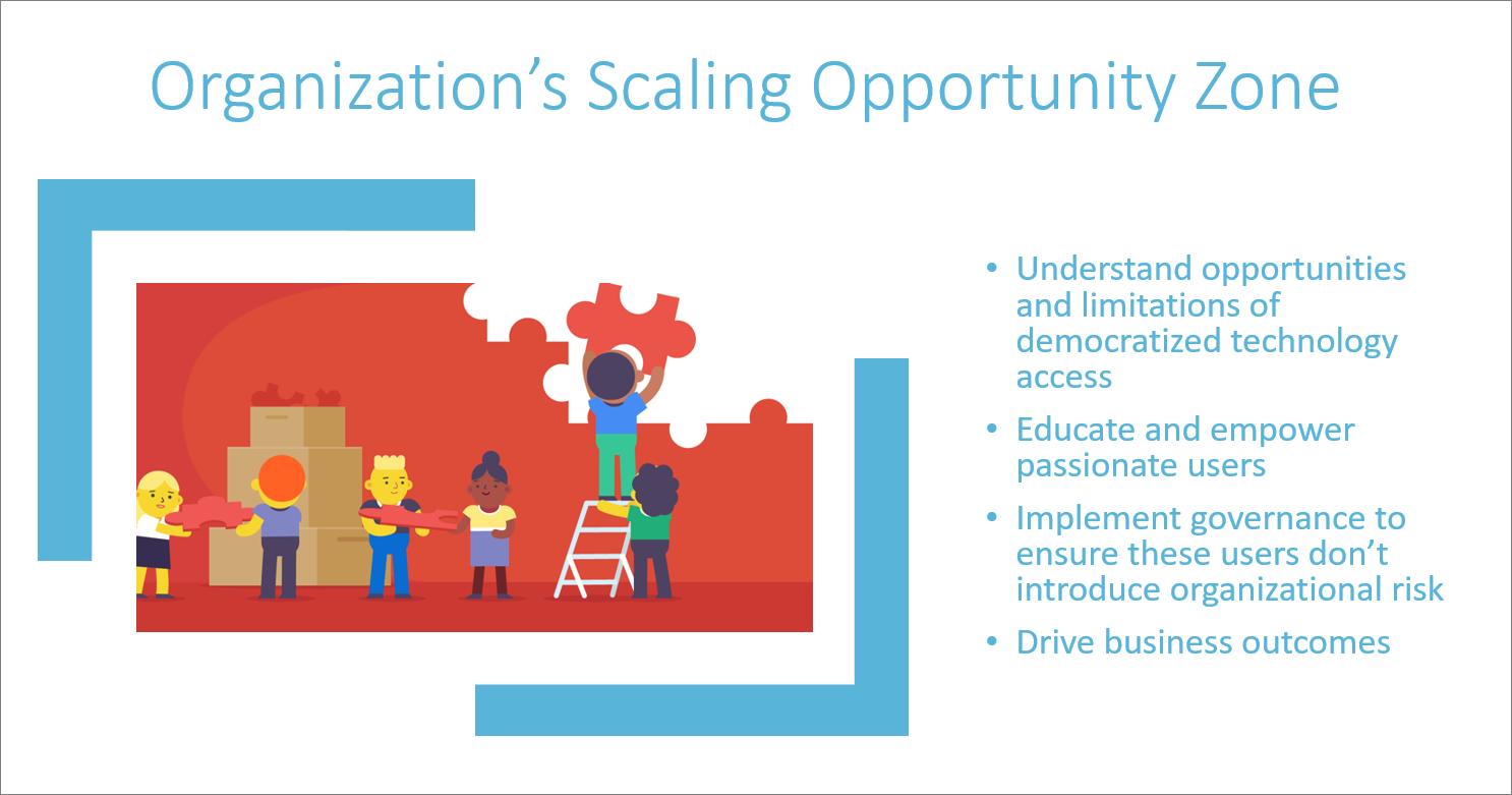 Azure scaling organizations