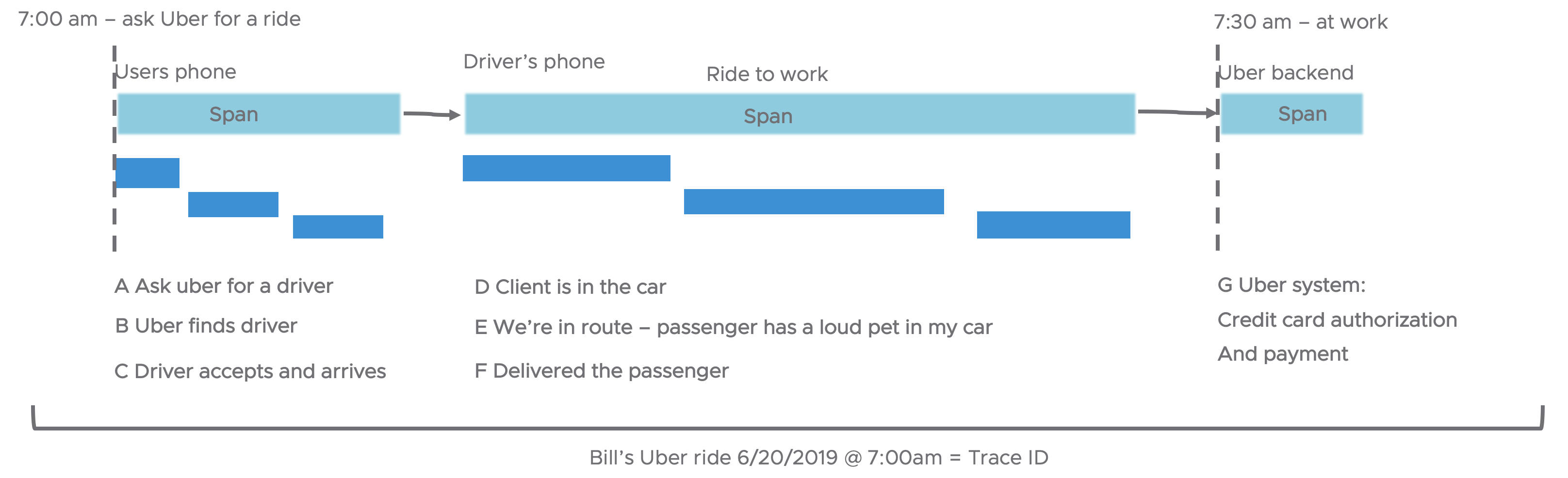 Interactions with rideshare app