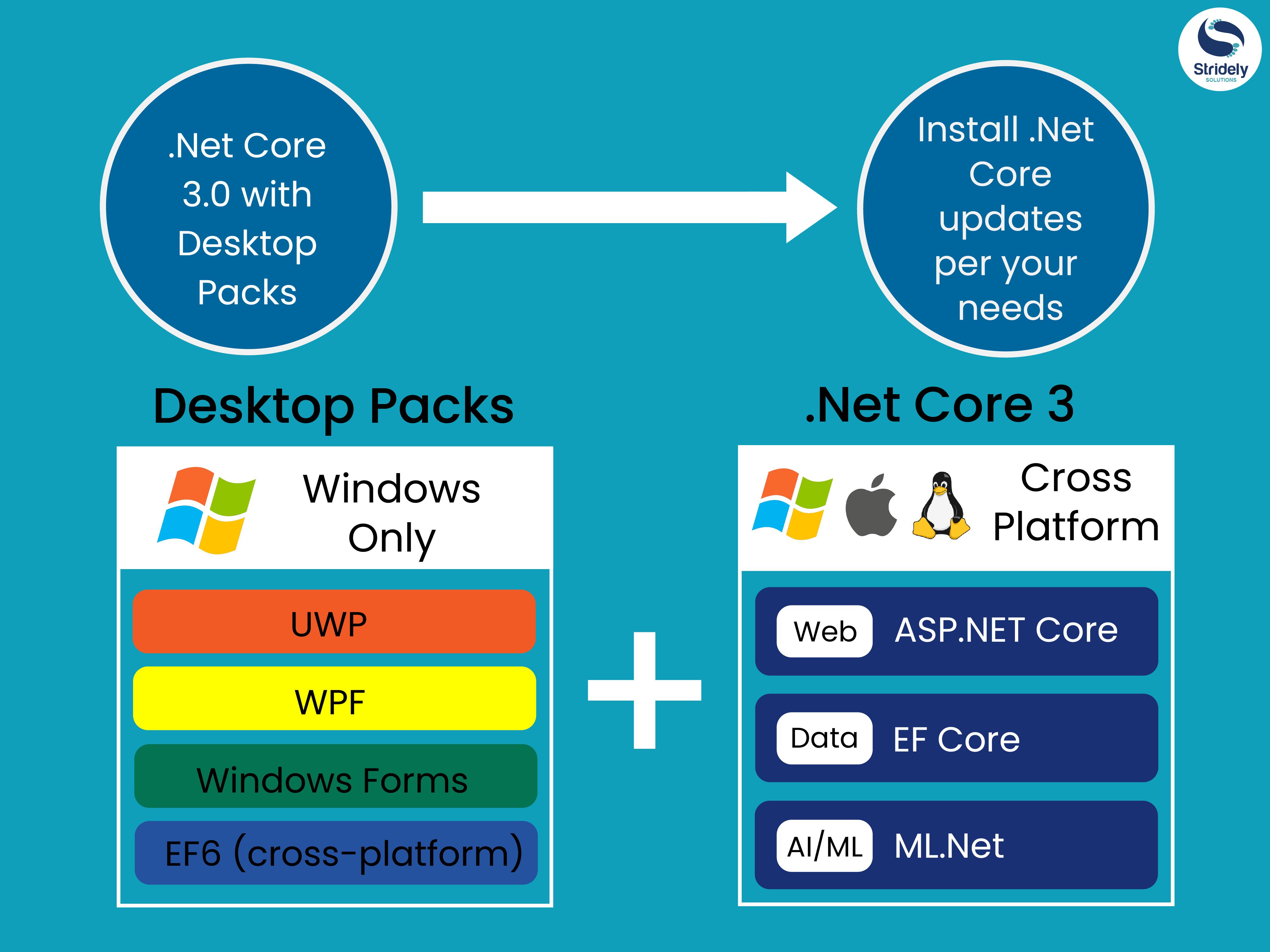 Open source Platform