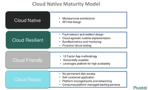 CloudNative model by Pivotal