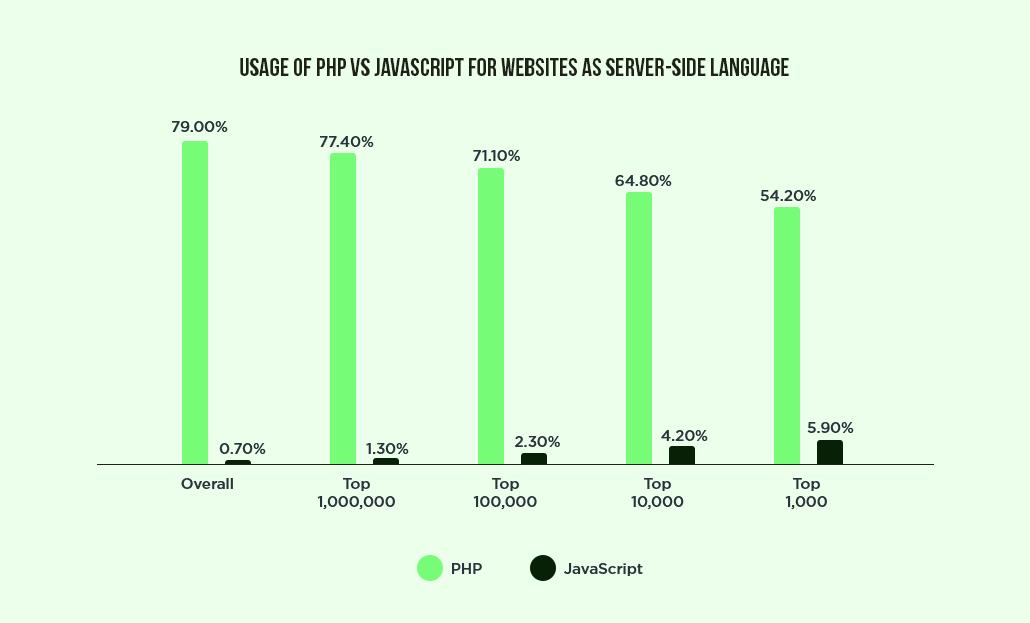 PHP vs JavaScript technologies
