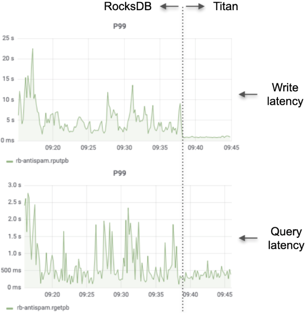 Write and query latency in RocksDB and Titan