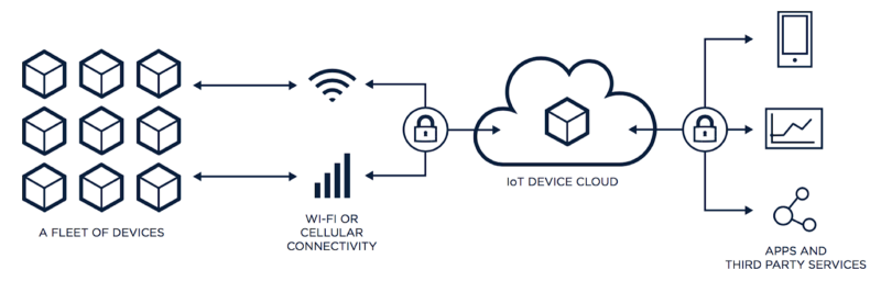 Various components of IoT products