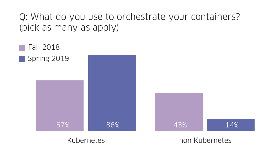 Kubernetes adoption growth in first half of 2019