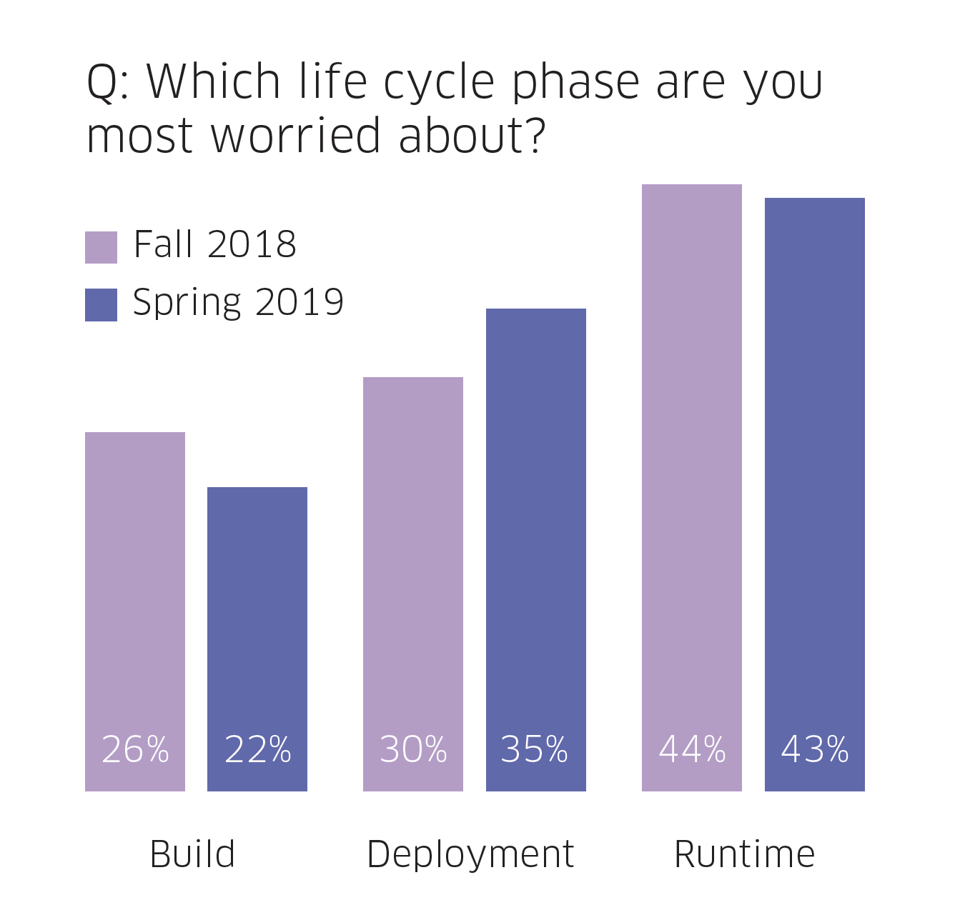 Lifecycle concerns