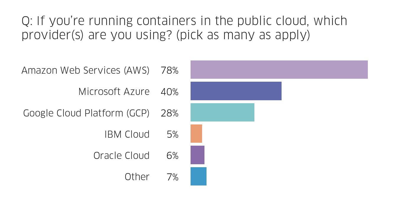 Most popular cloud providers
