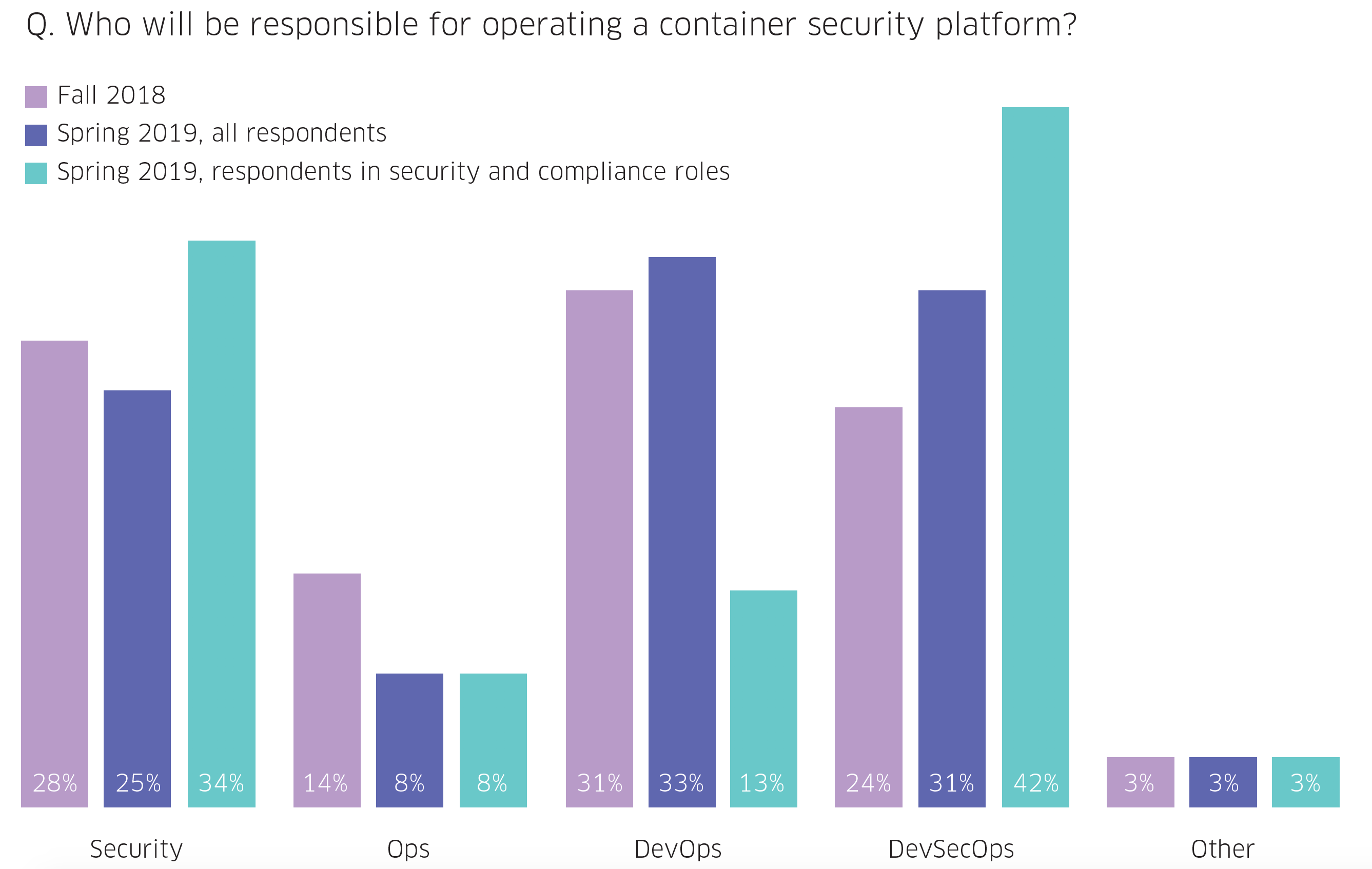 Container operation responsibility