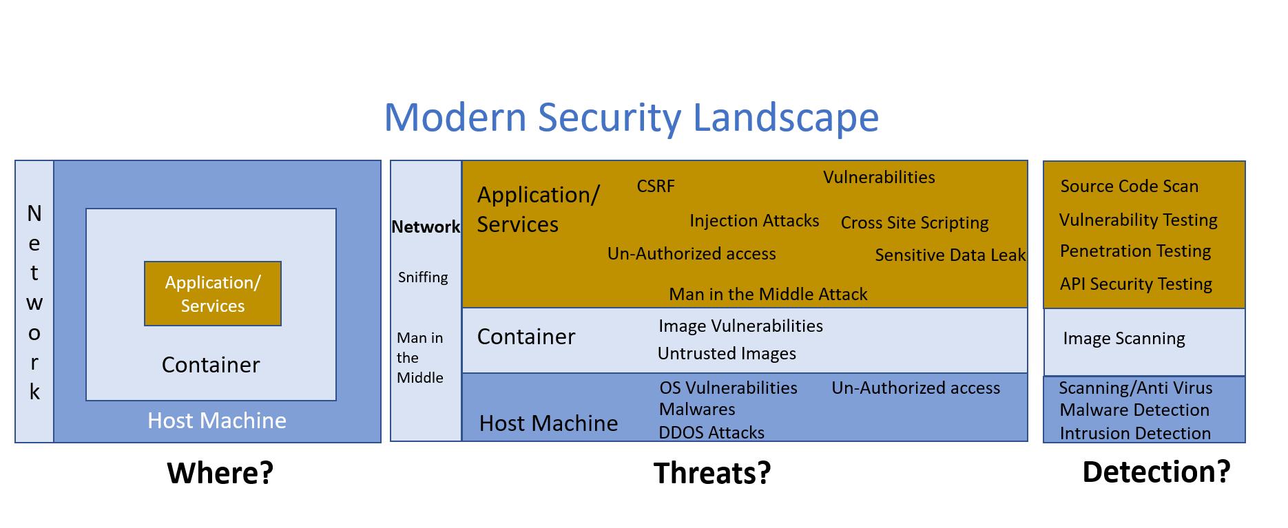 Modern security landscape