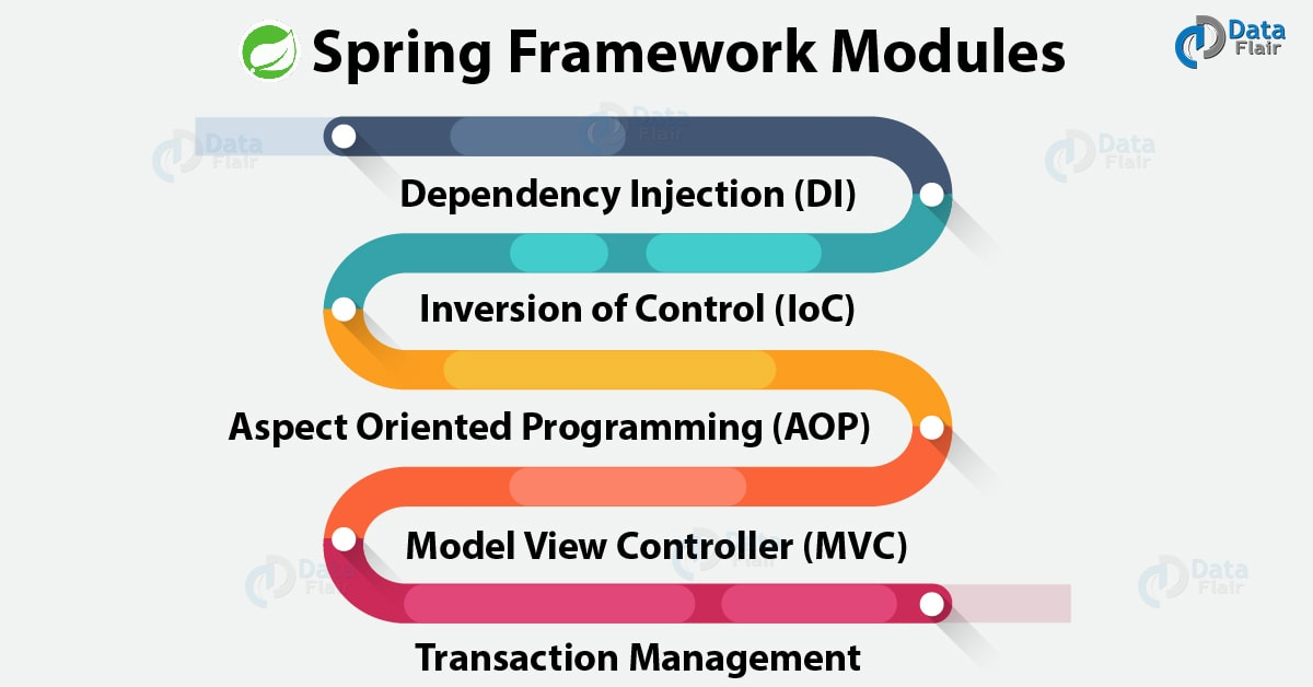 Spring Framework Modules