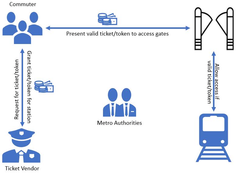 OAuth analogy to metro train