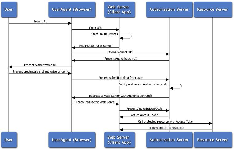 OAuth2.0 control flow