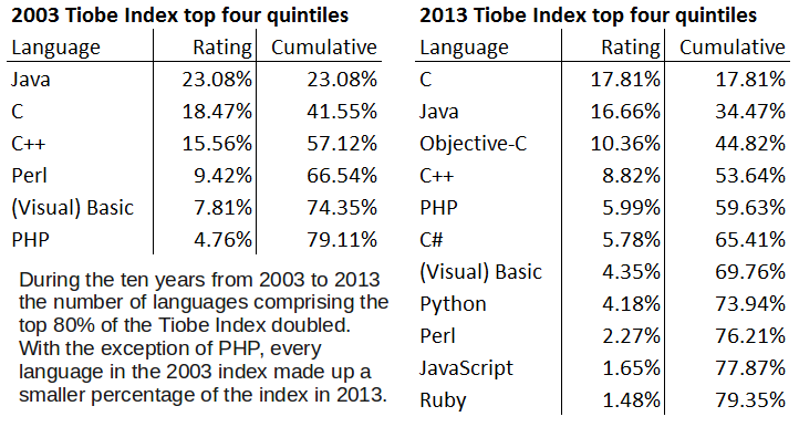Tiobe index yesterday and today