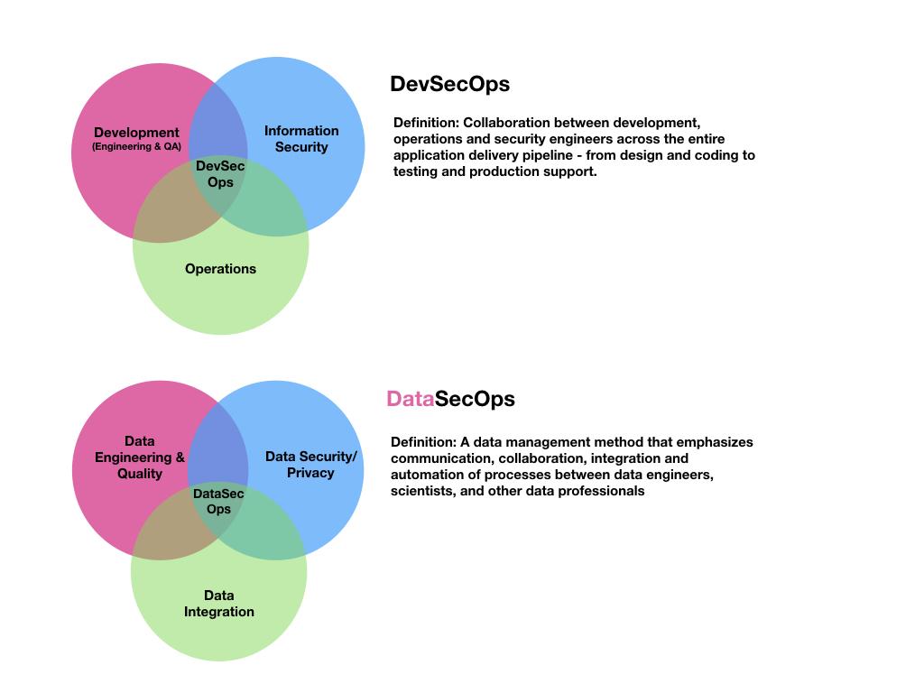 Dev vs. DataSecOps