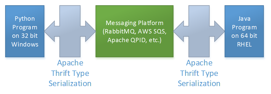 Apache Thrift type serialization