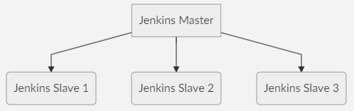 Jenkins slave and master architecture