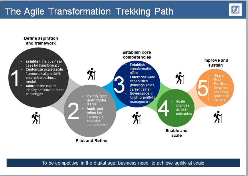 Agile Transformation Trek Path