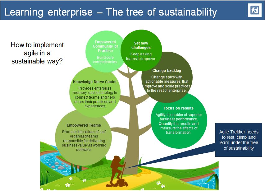 The tree of sustainability