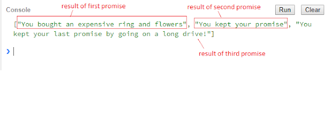 Final output from promise.all() function