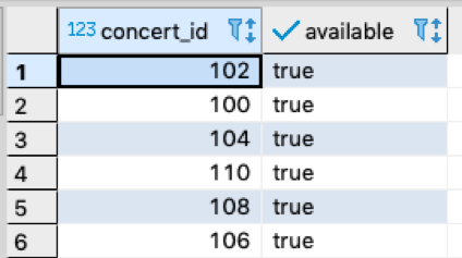 Selecting only concerts that are available