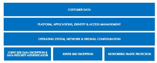 AWS Shared Responsibility model