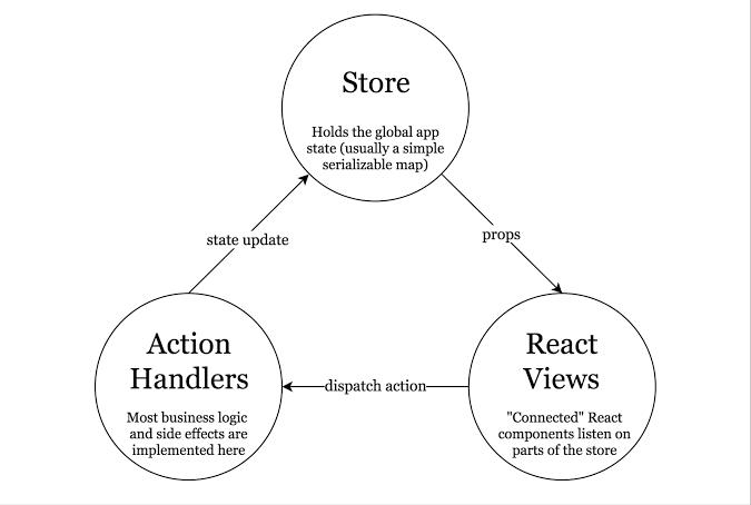 Redux flow architechture