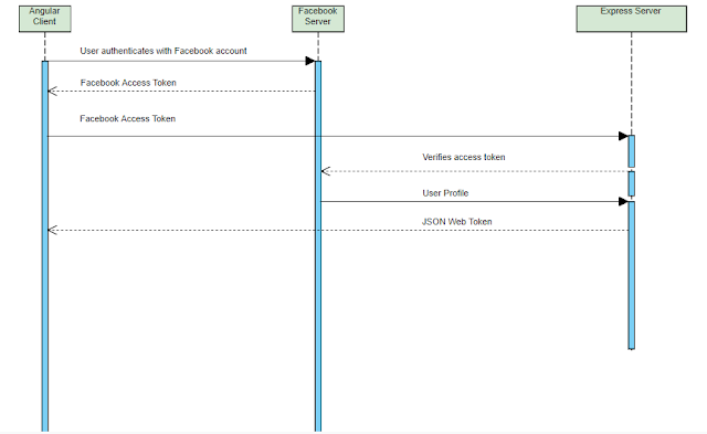oauth2 facebook login workflow