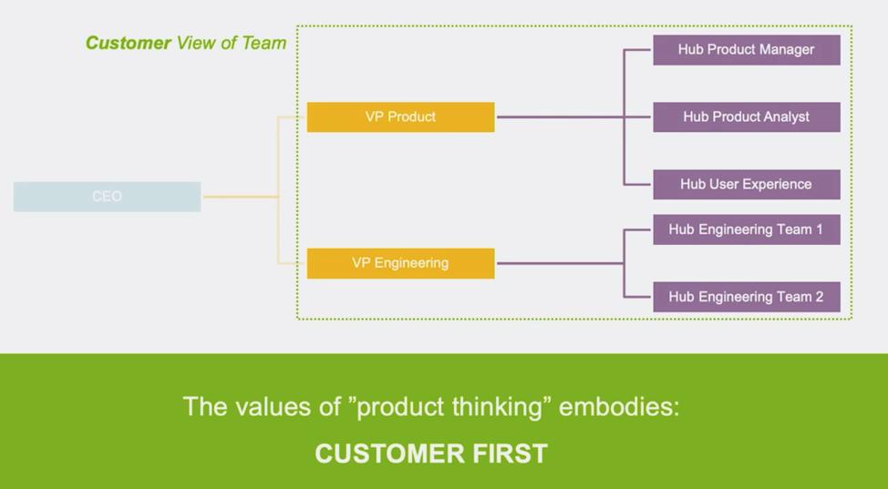 "Chart detailing the ""customer first"" mindset"