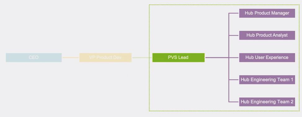 PVS Lead chart